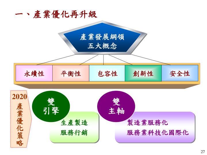 產業發展綱領
