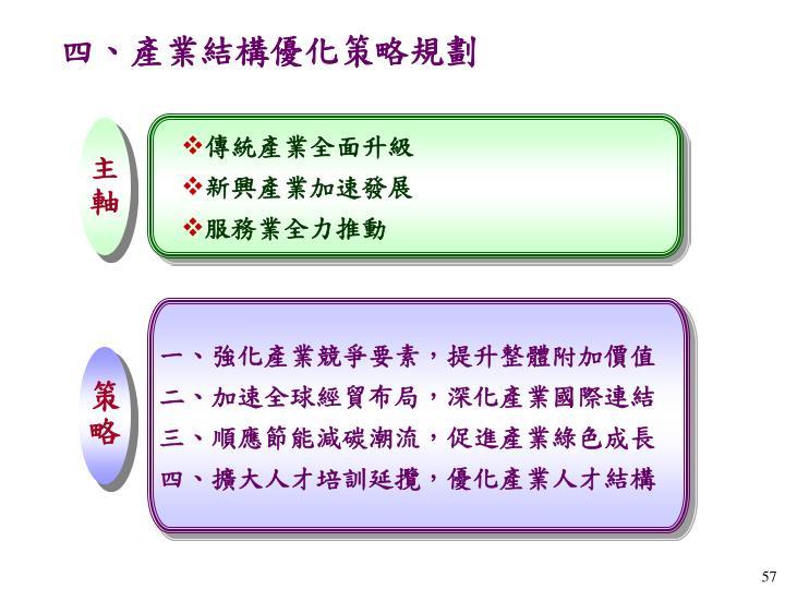 四、產業結構優化策略規劃