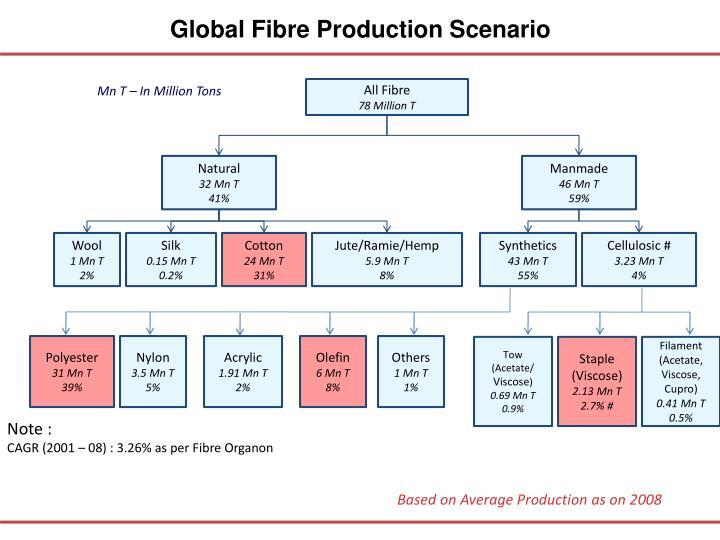 Global Fibre Production Scenario