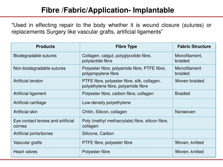 Fibre /Fabric/Application-