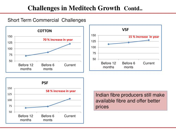 Challenges in Meditech Growth