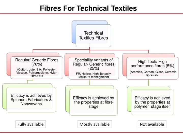 Fibres For Technical Textiles