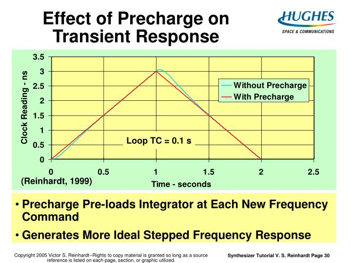 Effect of Precharge on Transient Response