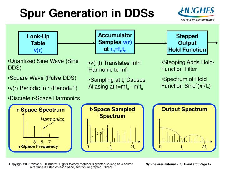 Spur Generation in DDSs