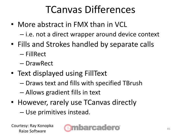 TCanvas