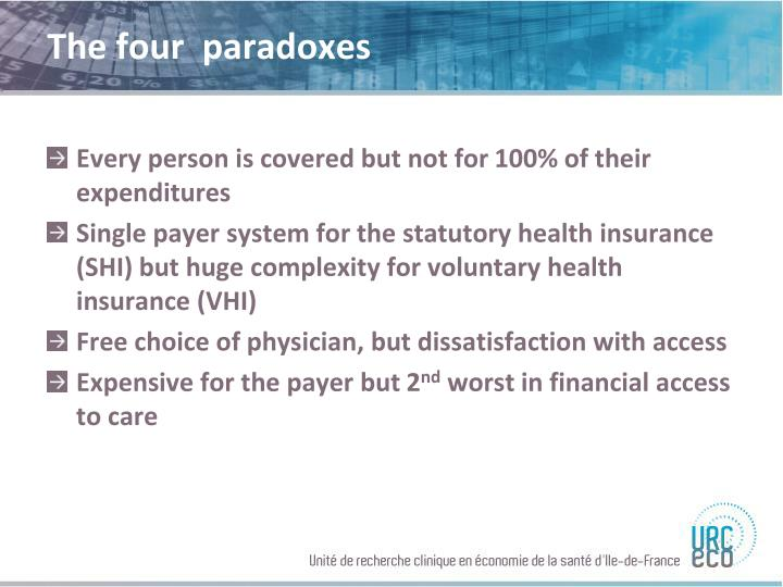 The four  paradoxes