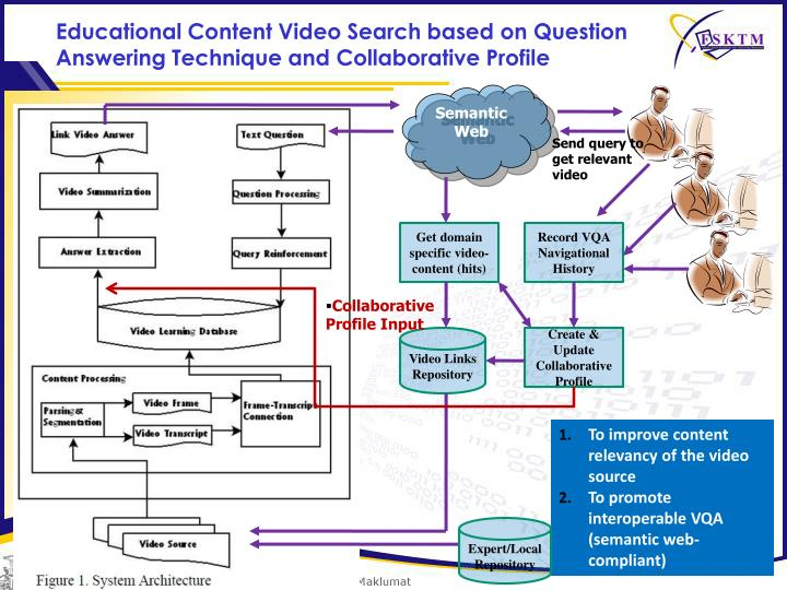 Educational Content Video Search based on Question Answering Technique and Collaborative Profile