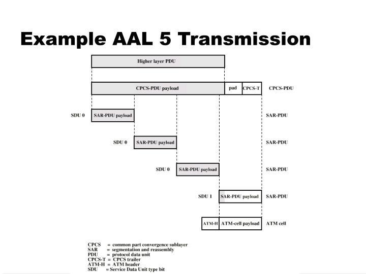 Example AAL 5 Transmission