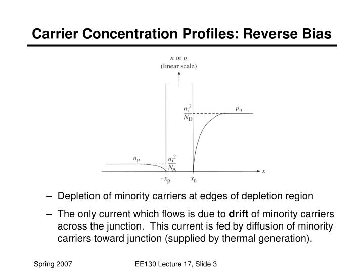 Carrier Concentration Profiles: Reverse Bias