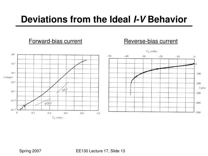 Deviations from the Ideal