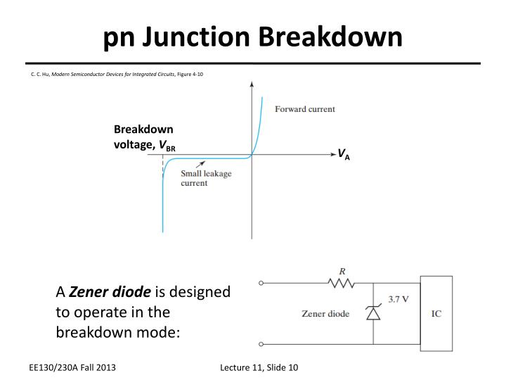 pn Junction Breakdown