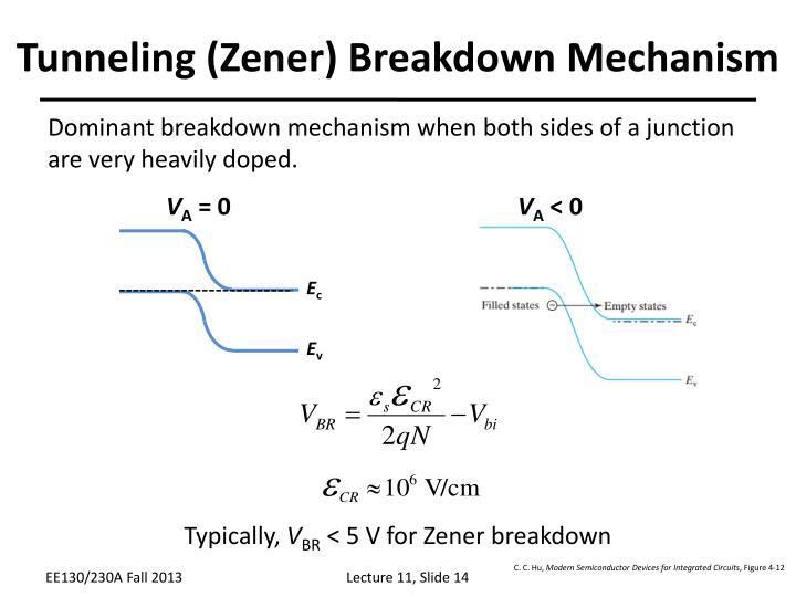 Tunneling (Zener) Breakdown Mechanism