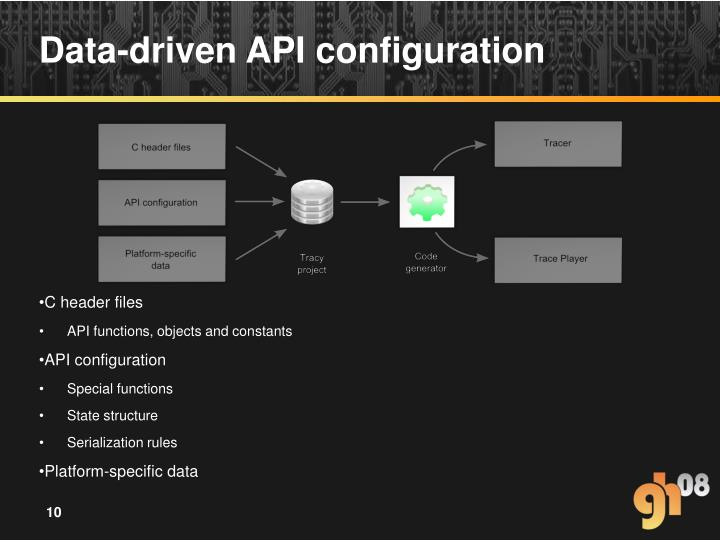 Data-driven API configuration