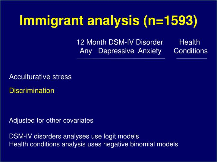 Immigrant analysis (n=1593)