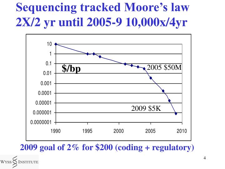Sequencing tracked Moore's law     2X/2 yr until 2005-9 10,000x/4yr