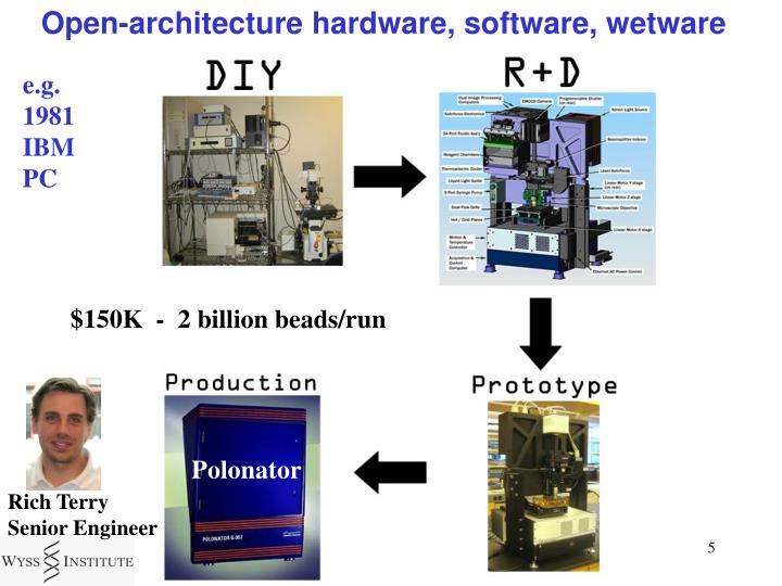 Open-architecture hardware, software, wetware