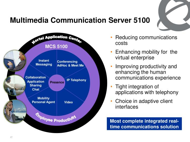 Most complete integrated real-time communications solution