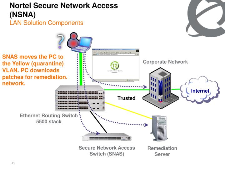 Nortel Secure Network Access (NSNA)