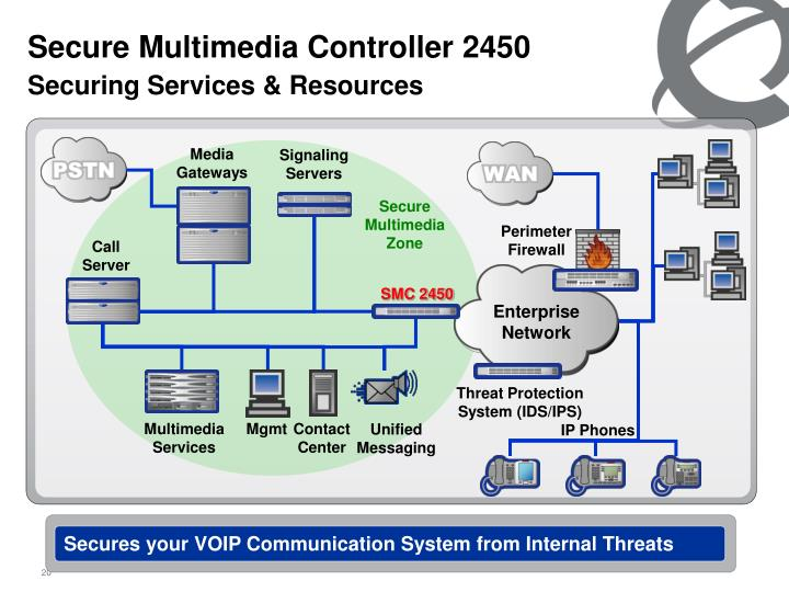 Secure Multimedia Controller 2450