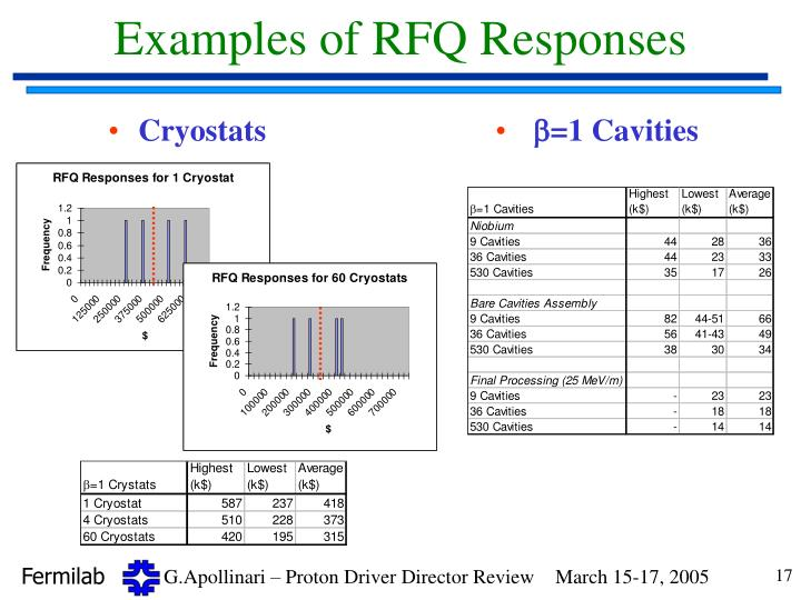Examples of RFQ Responses
