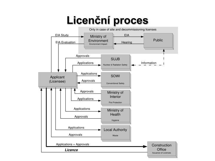 Licenční proces