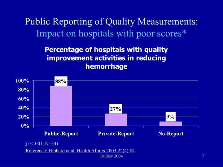 Public Reporting of Quality Measurements: