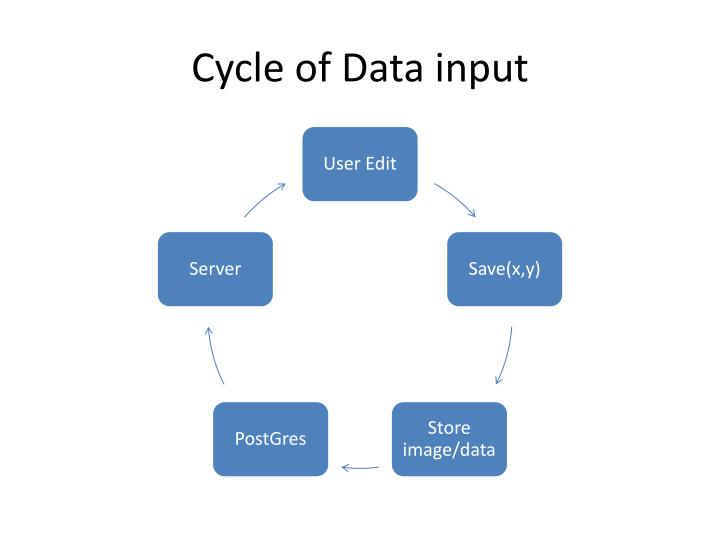 Cycle of Data input