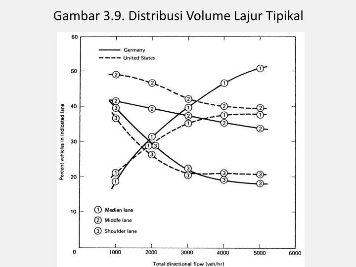 Gambar 3.9. Distribusi Volume Lajur Tipikal