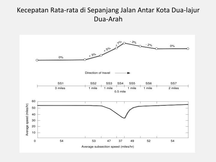 Kecepatan Rata-rata di Sepanjang Jalan