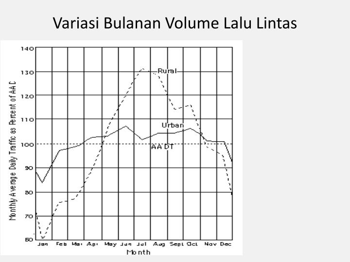 Variasi Bulanan Volume Lalu Lintas