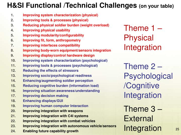 H&SI Functional /Technical Challenges