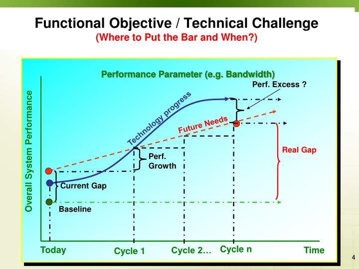 Functional Objective / Technical Challenge