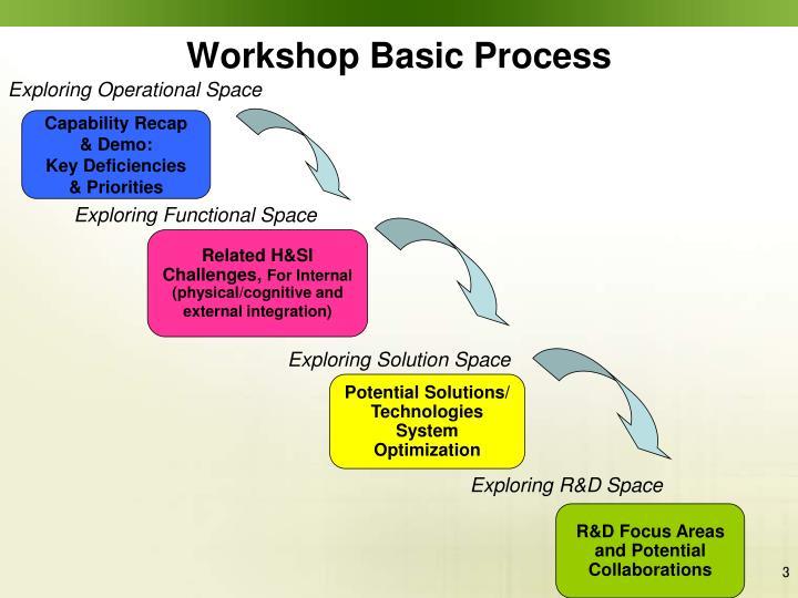 Workshop Basic Process