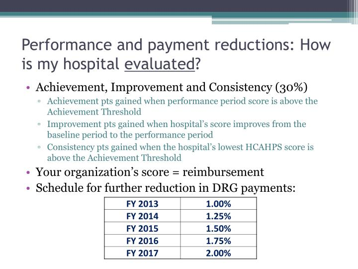 Performance and payment reductions: How is my hospital