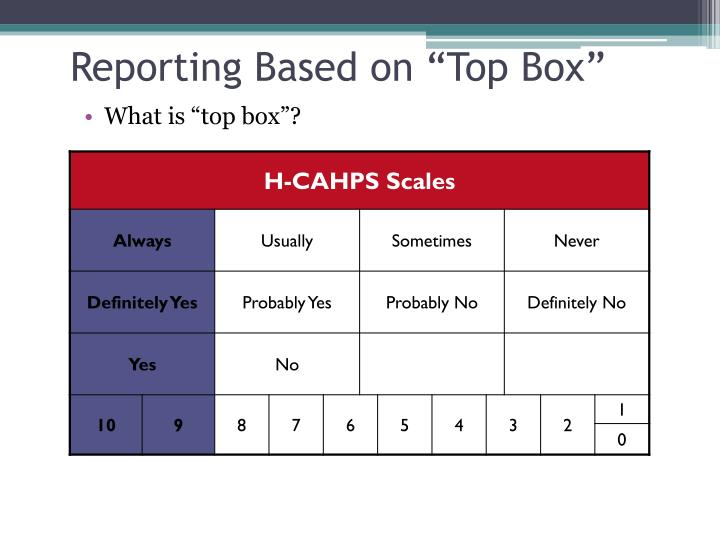 """Reporting Based on """"Top Box"""""""