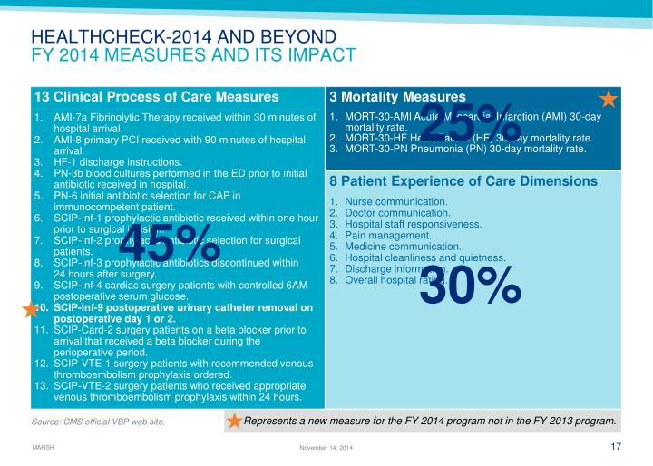 13 Clinical Process of Care Measures