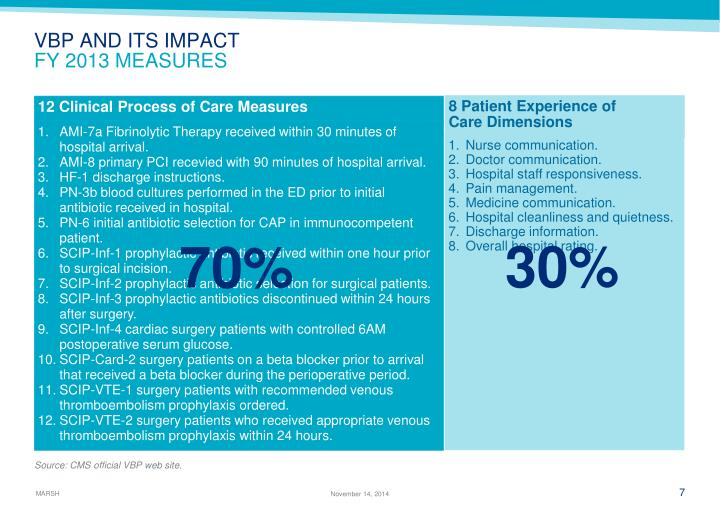 8 Patient Experience of