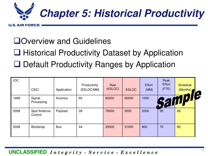 Chapter 5: Historical Productivity