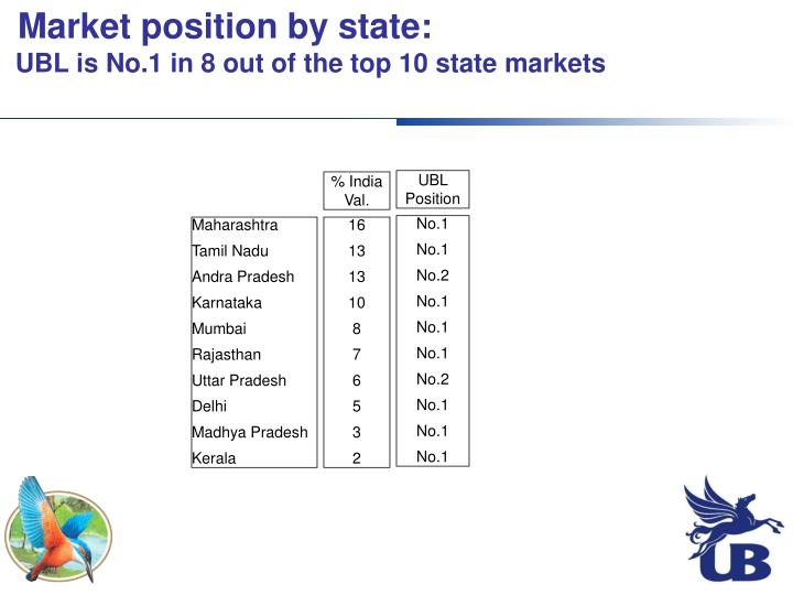 Market position by state:
