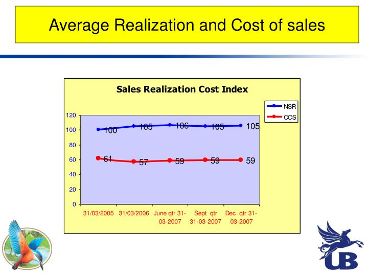 Average Realization and Cost of sales