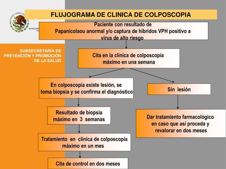 FLUJOGRAMA DE CLINICA DE COLPOSCOPIA
