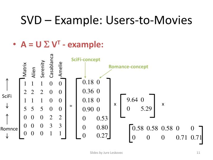 SVD – Example: Users-to-Movies