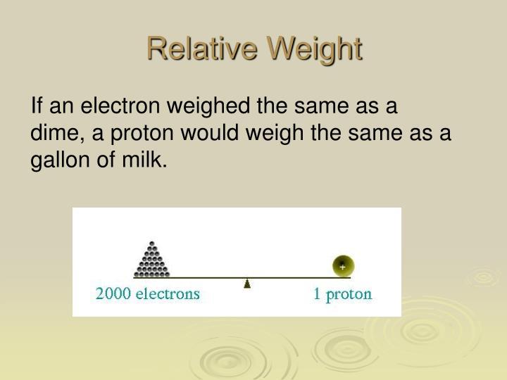 Relative Weight