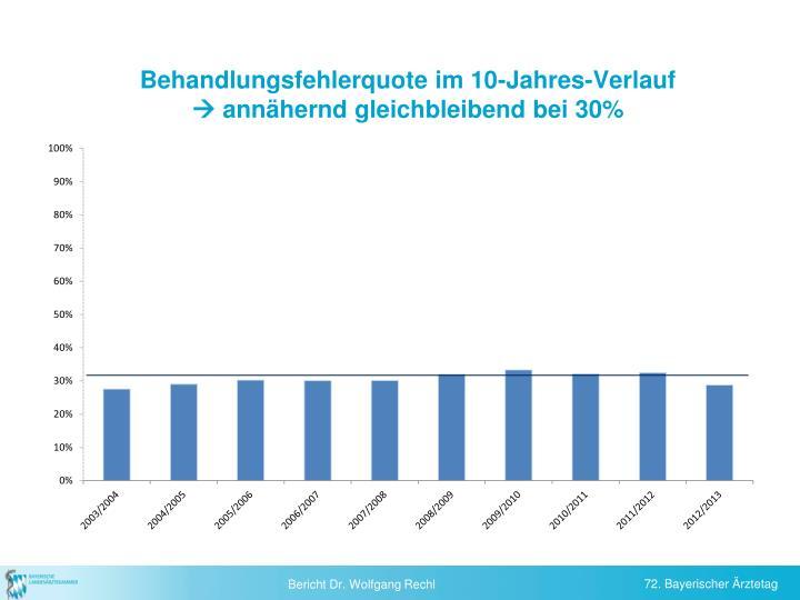 Behandlungsfehlerquote im 10-Jahres-Verlauf