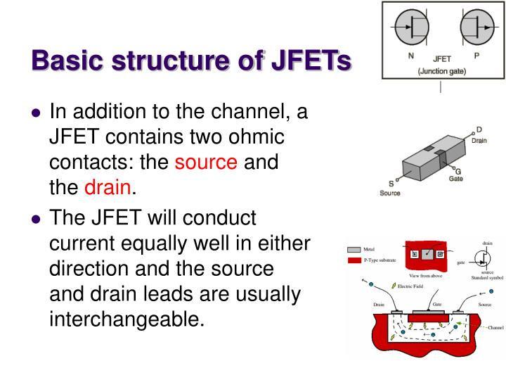 Basic structure of JFETs