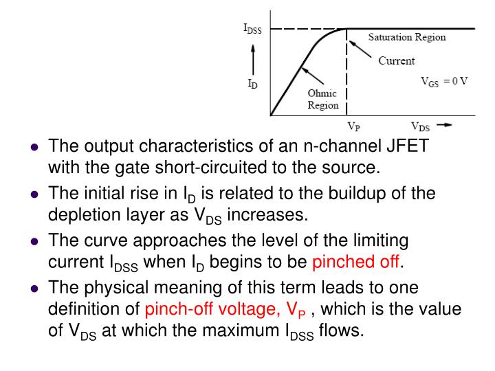 The output characteristics of an n-channel JFET with the gate short-circuited to the source.