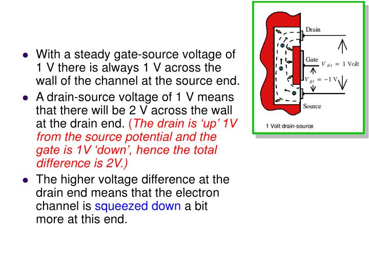 With a steady gate-source voltage of 1 V there is always 1 V across the wall of the channel at the source end.