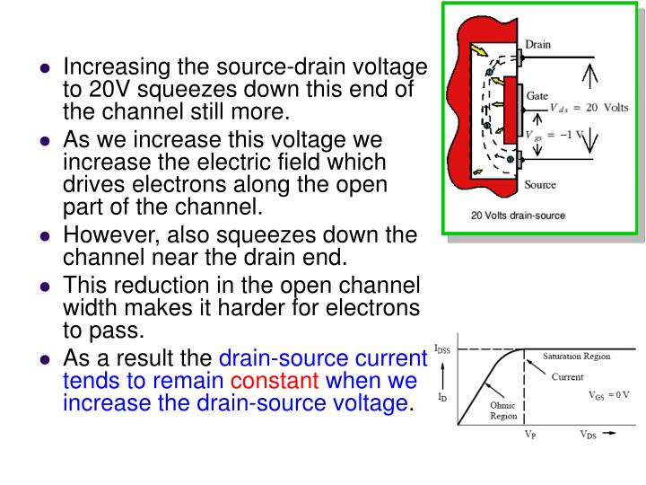 Increasing the source-drain voltage to 20V squeezes down this end of the channel still more.