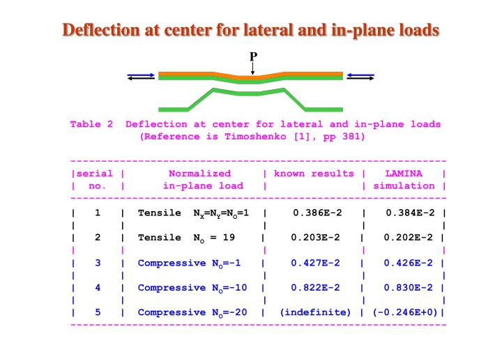 Deflection at center for lateral and in-plane loads