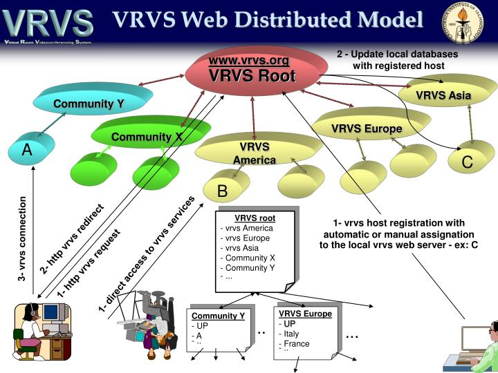 VRVS Web Distributed Model